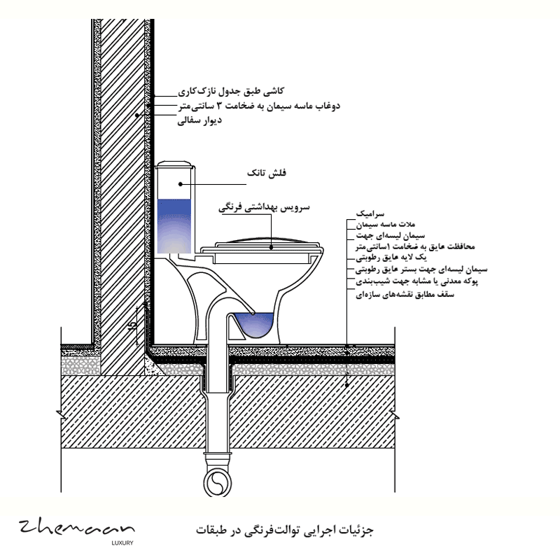 جزئیات اصولی نصب توالت فرنگی در فضاهای بهداشتی چگونه است؟